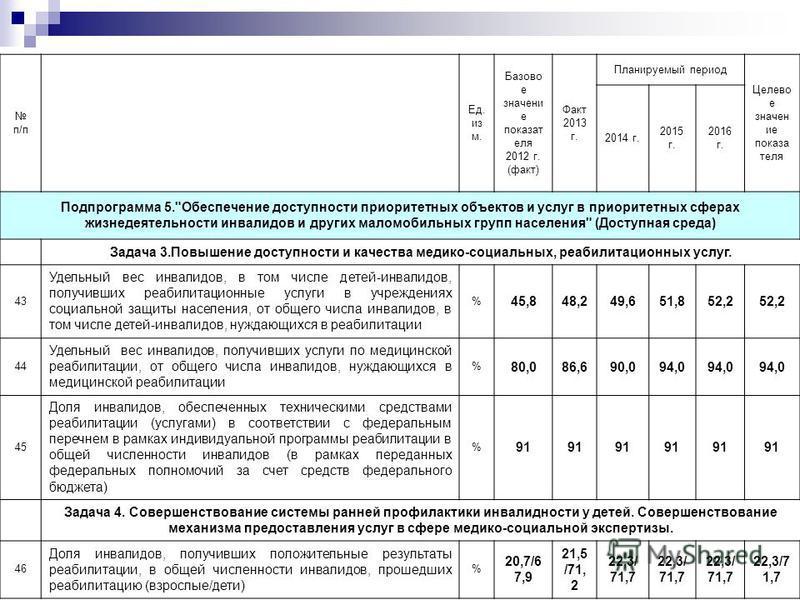 п/п Ед. из м. Базово е значение показателя 2012 г. (факт) Факт 2013 г. Планируемый период Целево е значение показа теля 2014 г. 2015 г. 2016 г. Подпрограмма 5.
