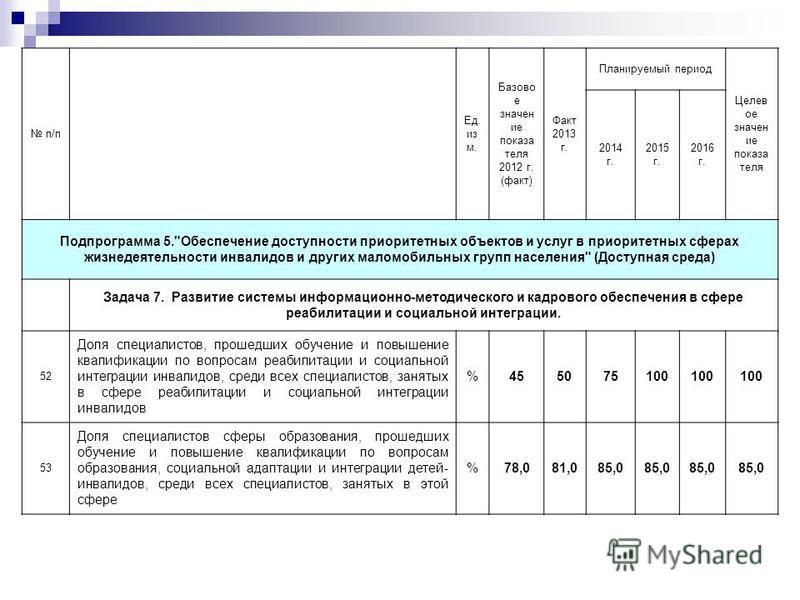 п/п Ед. из м. Базово е значение показа теля 2012 г. (факт) Факт 2013 г. Планируемый период Целев ое значение показа теля 2014 г. 2015 г. 2016 г. Подпрограмма 5.