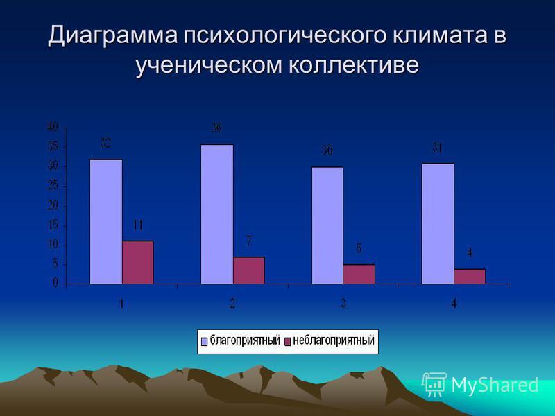 Диаграмма психологического климата в ученическом коллективе