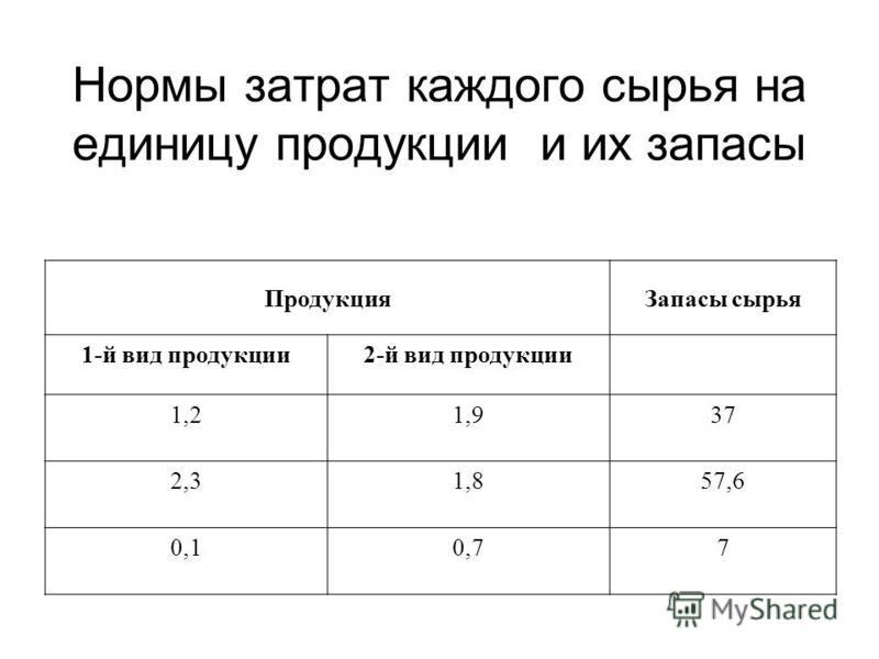 Нормы затрат каждого сырья на единицу продукции и их запасы Продукция Запасы сырья 1-й вид продукции 2-й вид продукции 1,21,937 2,31,857,6 0,10,77