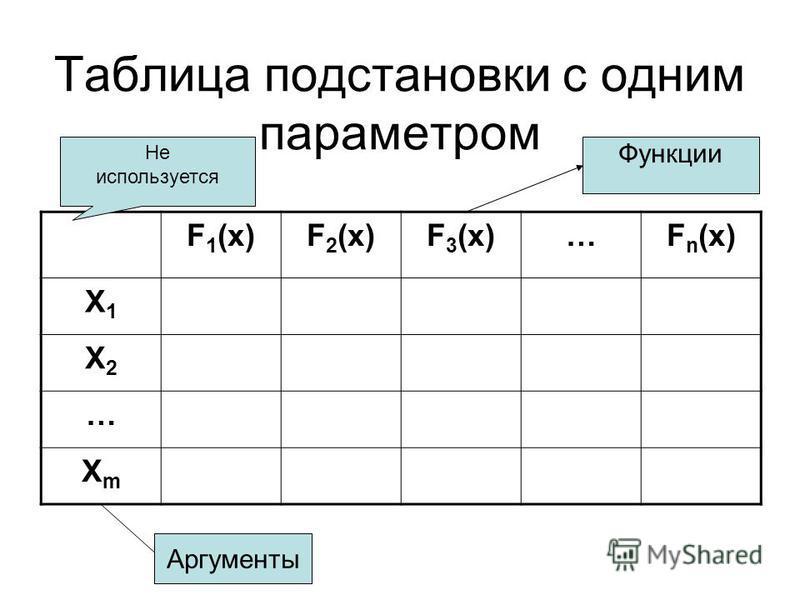 Таблица подстановки с одним параметром F 1 (x)F 2 (x)F 3 (x)…F n (x) X1X1 X2X2 … XmXm Не используется Аргументы Функции
