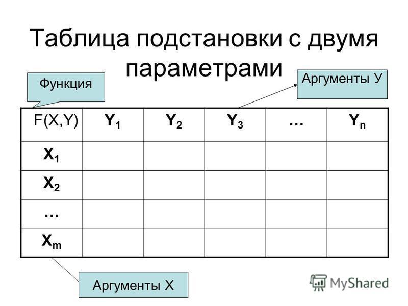 Таблица подстановки с двумя параметрами F(X,Y)Y1Y1 Y2Y2 Y3Y3 …YnYn X1X1 X2X2 … XmXm Аргументы Х Аргументы У Функция
