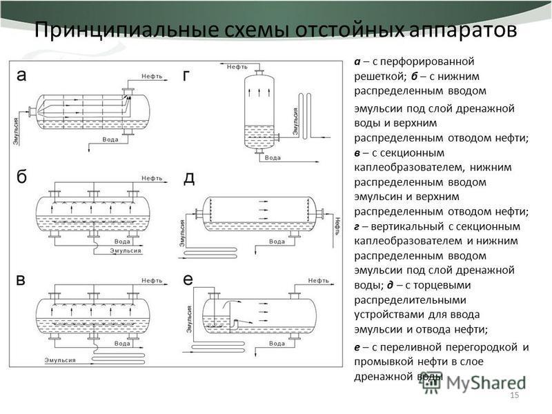 Принципиальные схемы отстойных аппаратов а – с перфорированной решеткой; б – с нижним распределенным вводом эмульсии под слой дренажной воды и верхним распределенным отводом нефти; в – с секционным каплеобразователем, нижним распределенным вводом эму