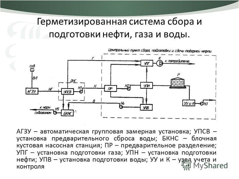 Герметизированная система сбора и подготовки нефти, газа и воды. АГЗУ – автоматическая групповая замерная установка; УПСВ – установка предварительного сброса воды; БКНС – блочная кустовая насосная станция; ПР – предварительное разделение; УПГ – устан