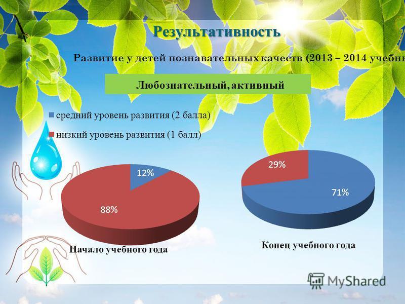 Результативность Развитие у детей познавательных качеств (2013 – 2014 учебный год) Любознательный, активный Конец учебного года