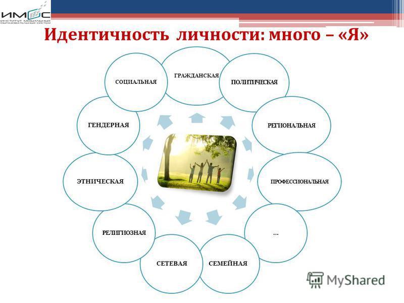 Идентичность личности: много – «Я» ГРАЖДАНСКАЯ ПОЛИТИЧЕСКАЯ РЕГИОНАЛЬНАЯ ПРОФЕССИОНАЛЬНАЯ …СЕМЕЙНАЯСЕТЕВАЯ РЕЛИГИОЗНАЯ ЭТНИЧЕСКАЯГЕНДЕРНАЯ СОЦИАЛЬНАЯ