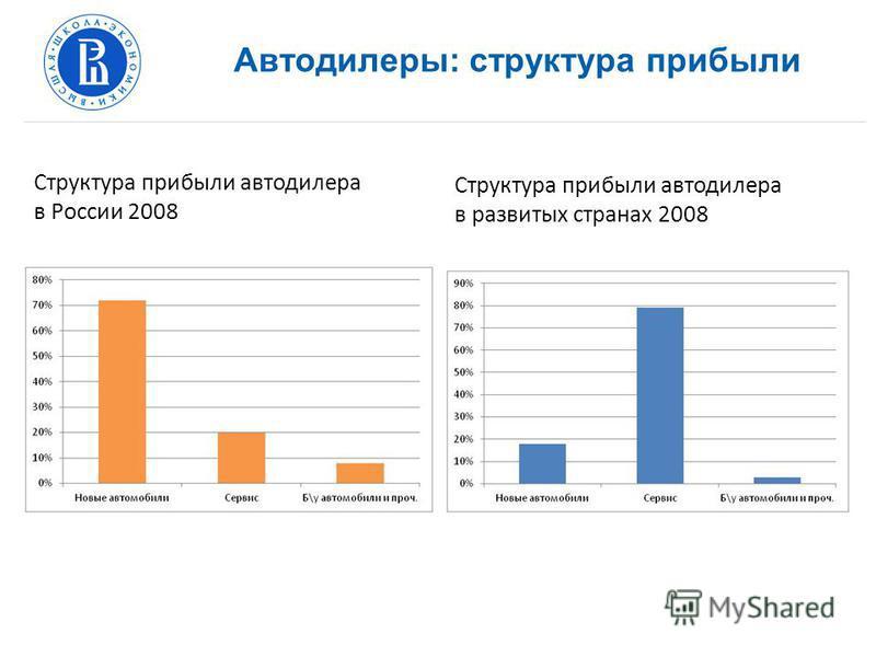 Автодилеры: структура прибыли Структура прибыли автодилера в развитых странах 2008 Структура прибыли автодилера в России 2008