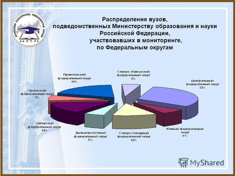 Распределение вузов, подведомственных Министерству образования и науки Российской Федерации, участвовавших в мониторинге, по Федеральным округам