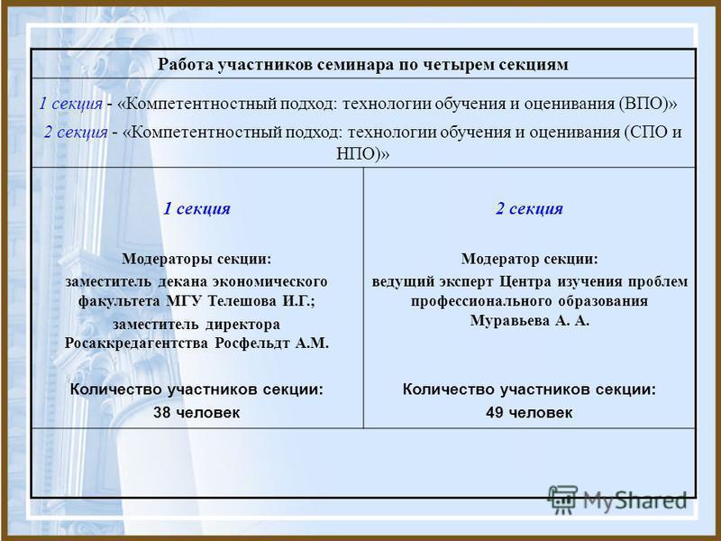 Работа участников семинара по четырем секциям 1 секция - «Компетентностный подход: технологии обучения и оценивания (ВПО)» 2 секция - «Компетентностный подход: технологии обучения и оценивания (СПО и НПО)» 1 секция Модераторы секции: заместитель дека