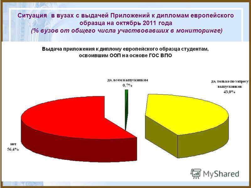 Ситуация в вузах с выдачей Приложений к дипломам европейского образца на октябрь 2011 года (% вузов от общего числа участвовавших в мониторинге)