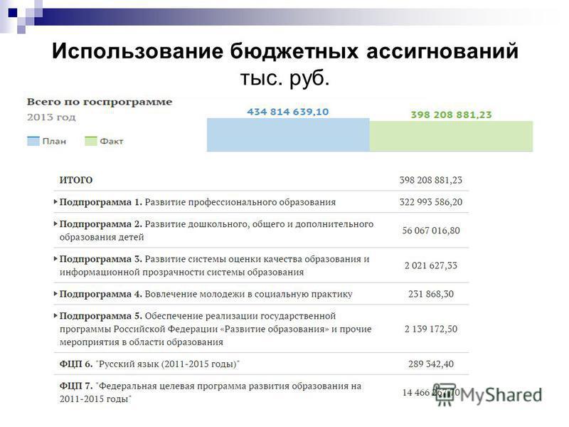 Использование бюджетных ассигнований тыс. руб.