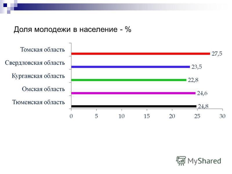 Доля молодежи в население - %