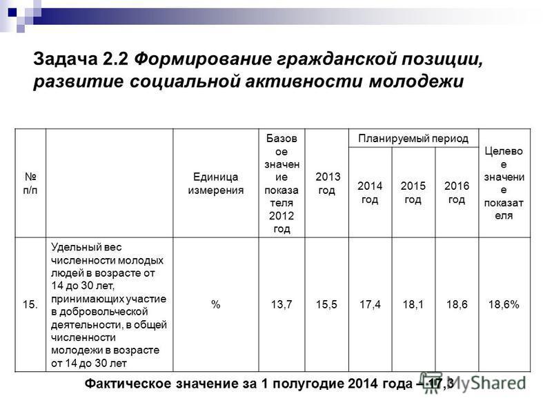 Задача 2.2 Формирование гражданской позиции, развитие социальной активности молодежи п/п Единица измерения Базов ое значен ие показа теля 2012 год 2013 год Планируемый период Целево е значени е показат еля 2014 год 2015 год 2016 год 15. Удельный вес