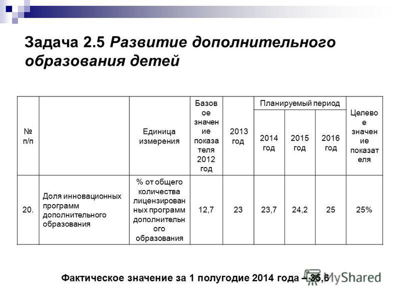 Задача 2.5 Развитие дополнительного образования детей п/п Единица измерения Базов ое значен ие показа теля 2012 год 2013 год Планируемый период Целево е значен ие показат еля 2014 год 2015 год 2016 год 20. Доля инновационных программ дополнительного