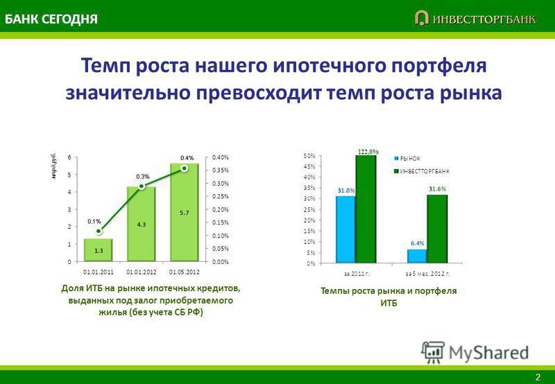 Доля ИТБ на рынке ипотечных кредитов, выданных под залог приобретаемого жилья (без учета СБ РФ) млрд.руб. 122,0% Темпы роста рынка и портфеля ИТБ 2 БАНК СЕГОДНЯ Темп роста нашего ипотечного портфеля значительно превосходит темп роста рынка