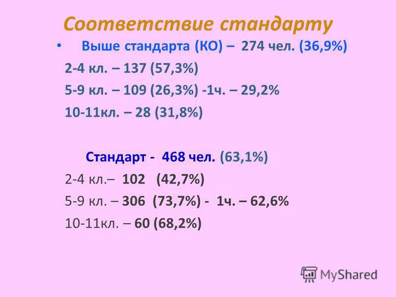 Соответствие стандарту Выше стандарта (КО) – 274 чел. (36,9%) 2-4 кл. – 137 (57,3%) 5-9 кл. – 109 (26,3%) -1 ч. – 29,2% 10-11 кл. – 28 (31,8%) Стандарт - 468 чел. (63,1%) 2-4 кл.– 102 (42,7%) 5-9 кл. – 306 (73,7%) - 1 ч. – 62,6% 10-11 кл. – 60 (68,2%