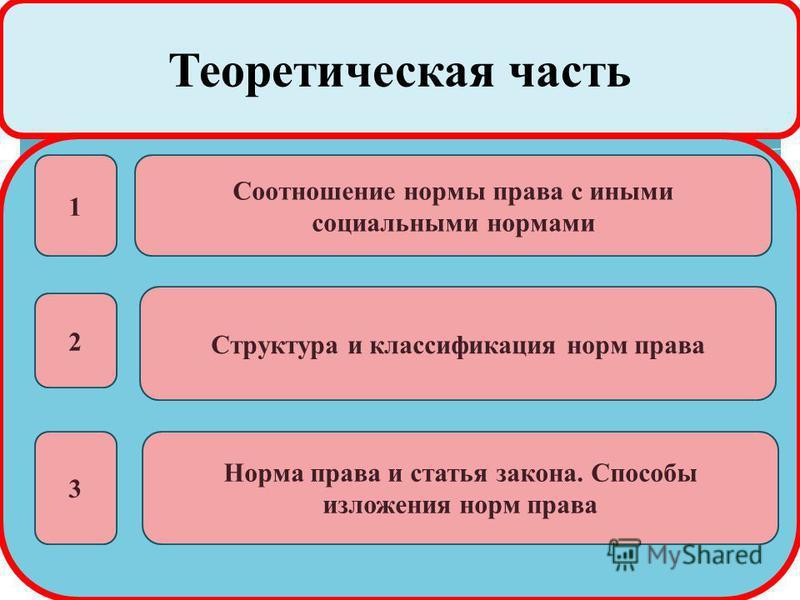 Теоретическая часть 1 Соотношение нормы права с иными социальными нормами 2 3 Структура и классификация норм права Норма права и статья закона. Способы изложения норм права
