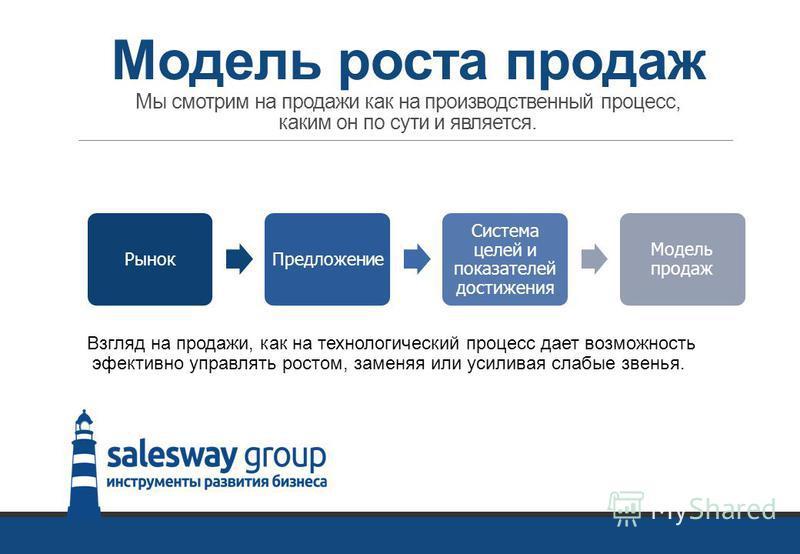 Модель роста продаж Мы смотрим на продажи как на производственный процесс, каким он по сути и является. Рынок Предложение Система целей и показателей достижения Модель продаж Взгляд на продажи, как на технологический процесс дает возможность эффектив