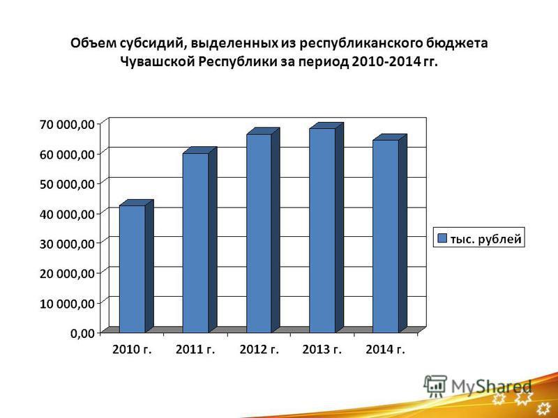 Объем субсидий, выделенных из республиканского бюджета Чувашской Республики за период 2010-2014 гг.