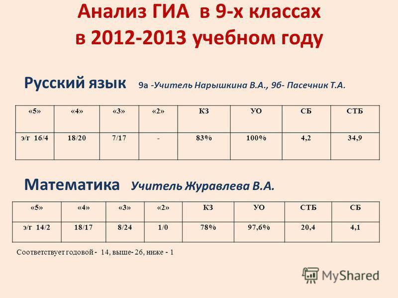 Анализ ГИА в 9-х классах в 2012-2013 учебном году Русский язык 9а -Учитель Нарышкина В.А., 9б- Пасечник Т.А. Математика Учитель Журавлева В.А. «5»«4»«3»«2»КЗУОСТБСБ э/г 14/218/178/241/078%97,6%20,44,1 Соответствует годовой - 14, выше- 26, ниже - 1 «5