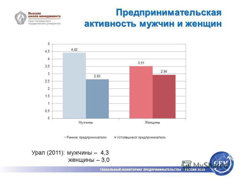 Предпринимательская активность мужчин и женщин Урал (2011): мужчины – 4,3 женщины – 3,0