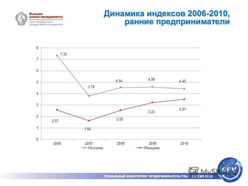 Динамика индексов 2006-2010, ранние предприниматели