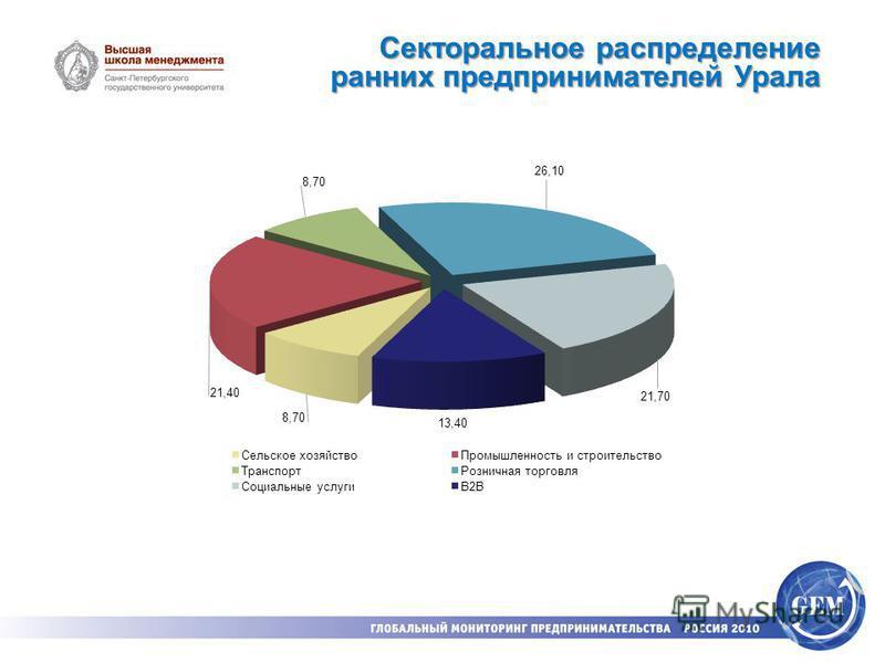 Секторальное распределение ранних предпринимателей Урала