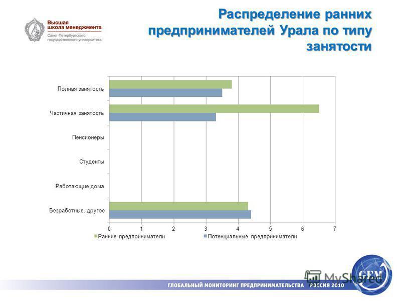 Распределение ранних предпринимателей Урала по типу занятости