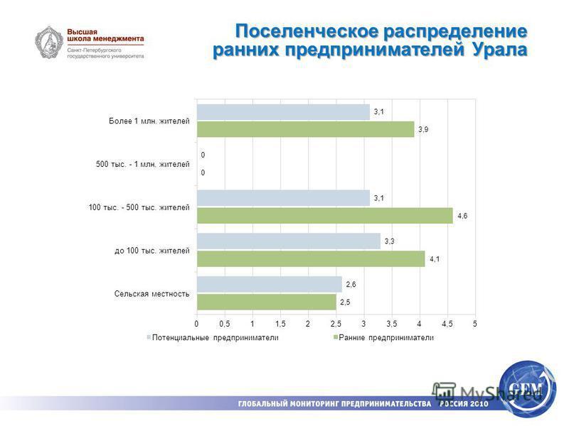 Поселенческое распределение ранних предпринимателей Урала