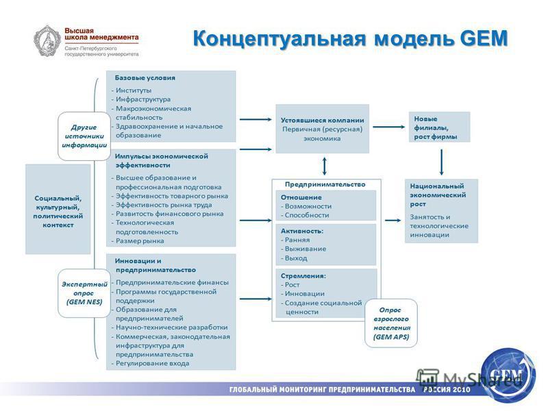 Концептуальная модель GEM
