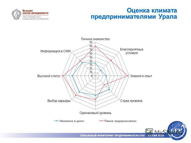 Оценка климата предпринимателями Урала