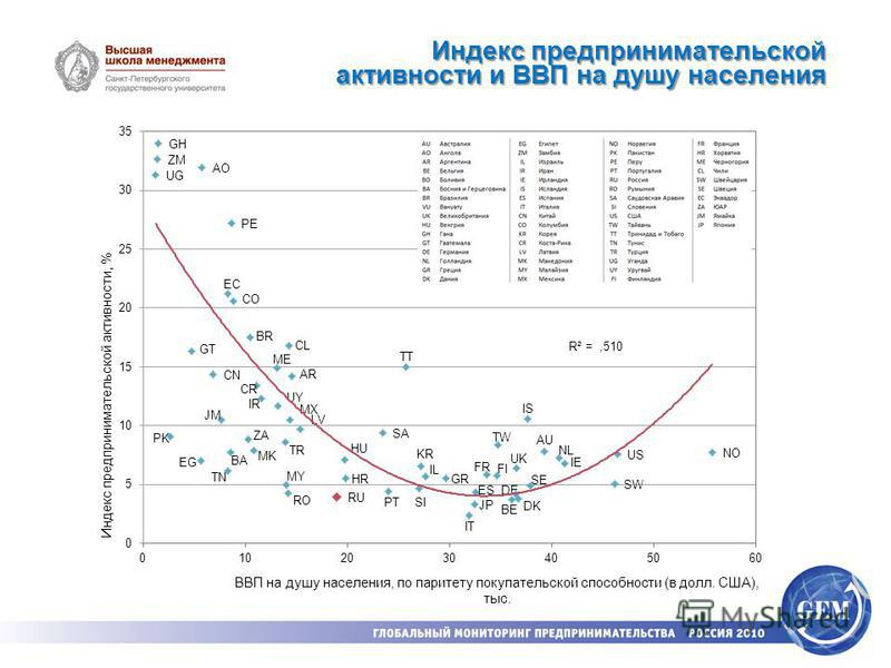 Индекс предпринимательской активности и ВВП на душу населения