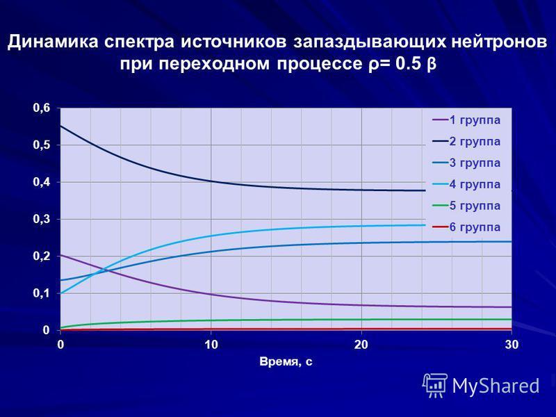 Динамика спектра источников запаздывающих нейтронов при переходном процессе ρ= 0.5 β