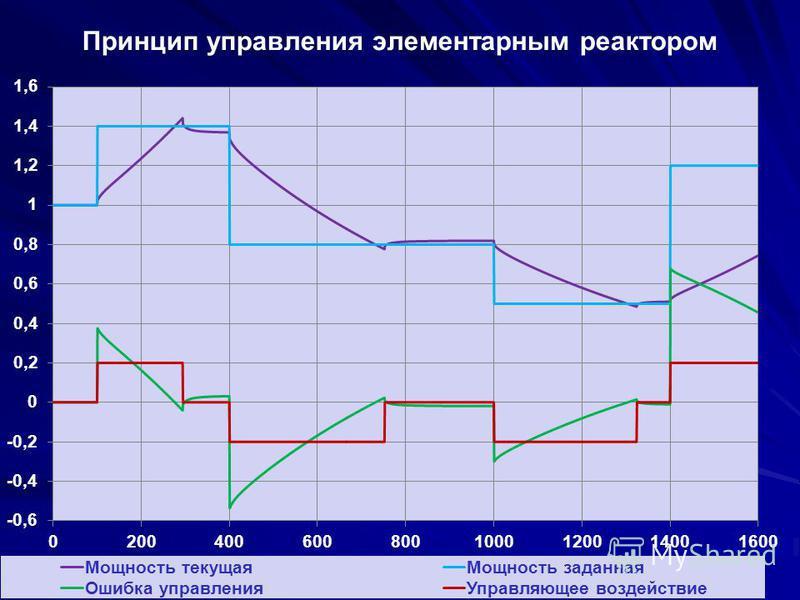 Принцип управления элементарным реактором