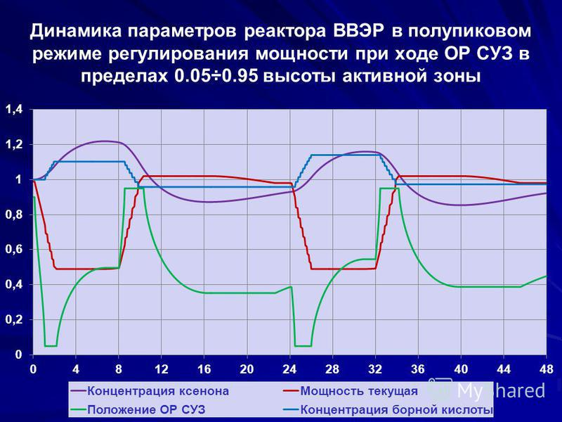 Динамика параметров реактора ВВЭР в полупиковом режиме регулирования мощности при ходе ОР СУЗ в пределах 0.05÷0.95 высоты активной зоны