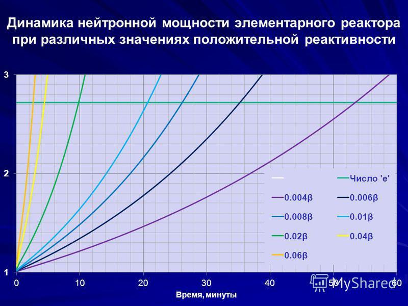 Динамика нейтронной мощности элементарного реактора при различных значениях положительной реактивности