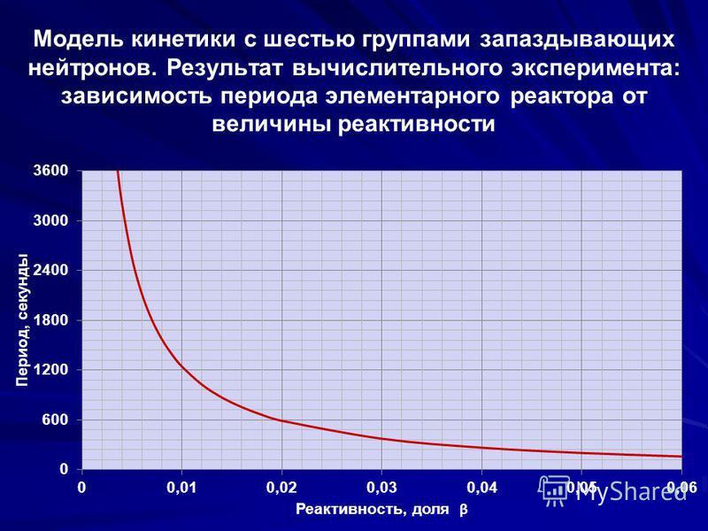 Модель кинетики с шестью группами запаздывающих нейтронов. Результат вычислительного эксперимента: зависимость периода элементарного реактора от величины реактивности