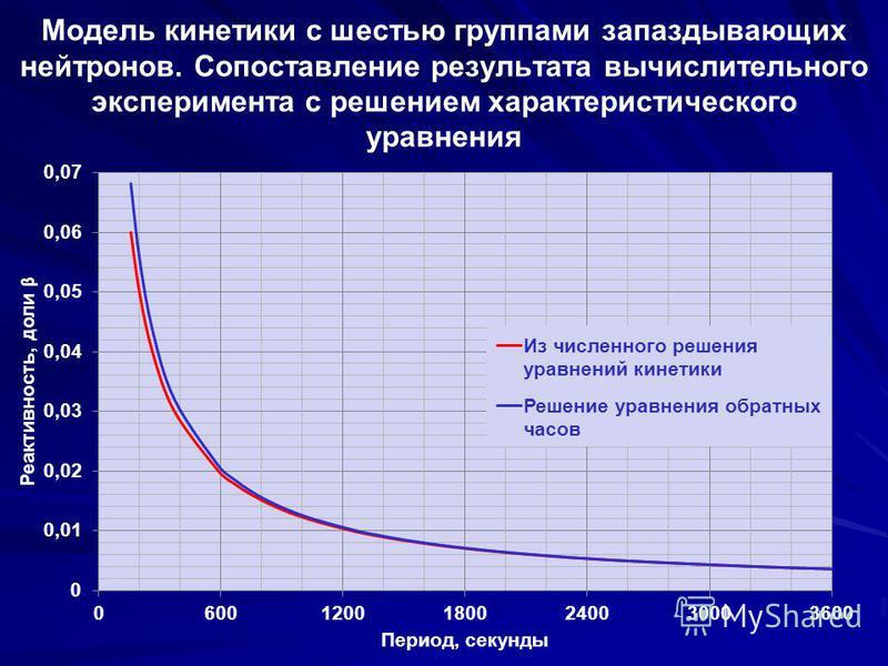 Модель кинетики с шестью группами запаздывающих нейтронов. Сопоставление результата вычислительного эксперимента с решением характеристического уравнения