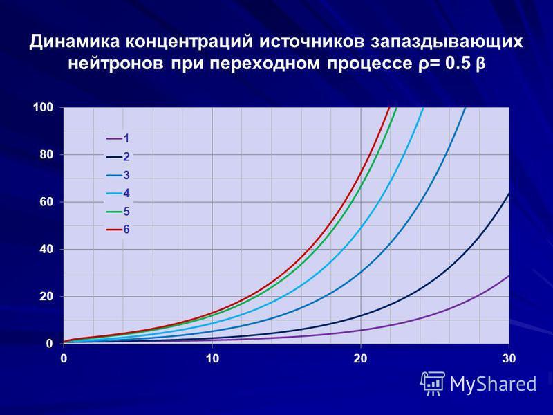 Динамика концентраций источников запаздывающих нейтронов при переходном процессе ρ= 0.5 β