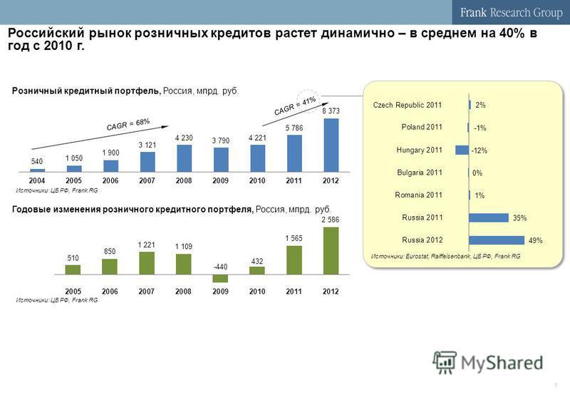 1 Розничный кредитный портфель, Россия, млрд. руб. CAGR = 68% CAGR = 41% Годовые изменения розничного кредитного портфеля, Россия, млрд. руб. Российский рынок розничных кредитов растет динамично – в среднем на 40% в год с 2010 г. Источники: ЦБ РФ, Fr