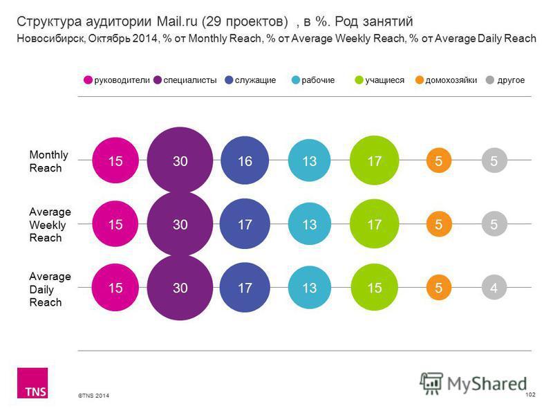 ©TNS 2014 Структура аудитории Mail.ru (29 проектов), в %. Род занятий 102 Monthly Reach Average Weekly Reach Average Daily Reach руководителиспециалистыслужащиерабочиеучащиесядомохозяйкидругое Новосибирск, Октябрь 2014, % от Monthly Reach, % от Avera