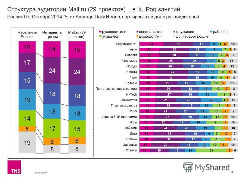 ©TNS 2014 Структура аудитории Mail.ru (29 проектов), в %. Род занятий 12 Россия 0+, Октябрь 2014, % от Average Daily Reach, сортировка по доле руководителей
