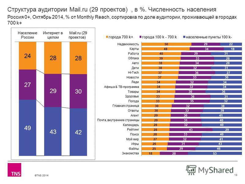 ©TNS 2014 Структура аудитории Mail.ru (29 проектов), в %. Численность населения 13 Россия 0+, Октябрь 2014, % от Monthly Reach, сортировка по доле аудитории, проживающей в городах 700 k+
