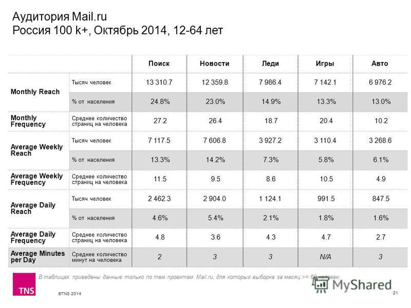 ©TNS 2014 X AXIS LOWER LIMIT UPPER LIMIT CHART TOP Y AXIS LIMIT Аудитория Mail.ru Россия 100 k+, Октябрь 2014, 12-64 лет 21 Поиск НовостиЛеди ИгрыАвто Monthly Reach Тысяч человек 13 310.712 359.87 986.47 142.16 976.2 % от населения 24.8% 23.0% 14.9%