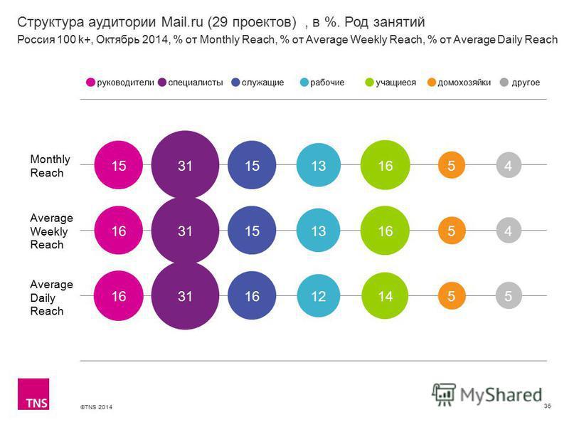 ©TNS 2014 Структура аудитории Mail.ru (29 проектов), в %. Род занятий 36 Monthly Reach Average Weekly Reach Average Daily Reach руководителиспециалистыслужащиерабочиеучащиесядомохозяйкидругое Россия 100 k+, Октябрь 2014, % от Monthly Reach, % от Aver