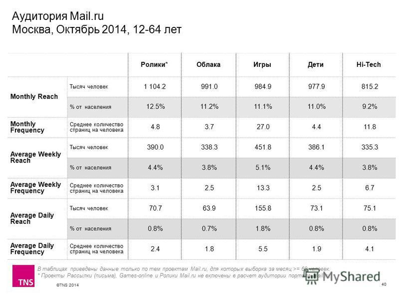 ©TNS 2014 X AXIS LOWER LIMIT UPPER LIMIT CHART TOP Y AXIS LIMIT Аудитория Mail.ru Москва, Октябрь 2014, 12-64 лет 40 Ролики*Облака ИгрыДетиHi-Tech Monthly Reach Тысяч человек 1 104.2 991.0 984.9 977.9 815.2 % от населения 12.5% 11.2% 11.1% 11.0% 9.2%