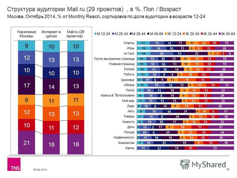 ©TNS 2014 Структура аудитории Mail.ru (29 проектов), в %. Пол / Возраст 46 Москва, Октябрь 2014, % от Monthly Reach, сортировка по доле аудитории в возрасте 12-24