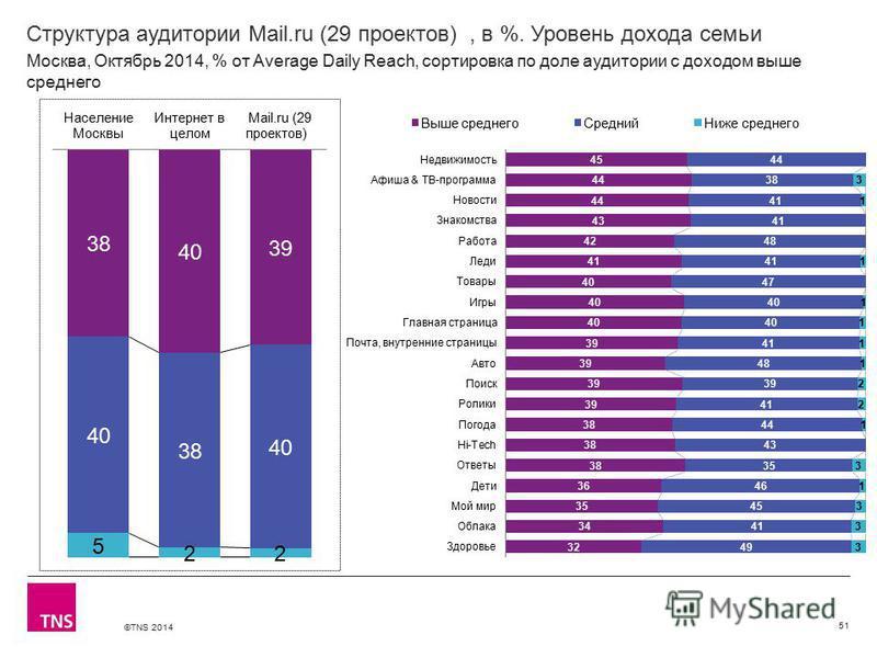 ©TNS 2014 Структура аудитории Mail.ru (29 проектов), в %. Уровень дохода семьи 51 Москва, Октябрь 2014, % от Average Daily Reach, сортировка по доле аудитории с доходом выше среднего