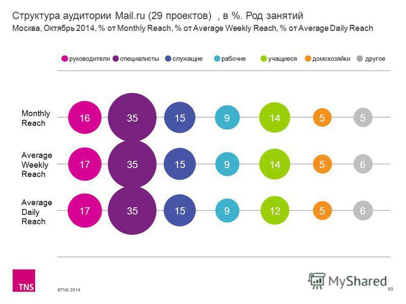 ©TNS 2014 Структура аудитории Mail.ru (29 проектов), в %. Род занятий 53 Monthly Reach Average Weekly Reach Average Daily Reach руководителиспециалистыслужащиерабочиеучащиесядомохозяйкидругое Москва, Октябрь 2014, % от Monthly Reach, % от Average Wee