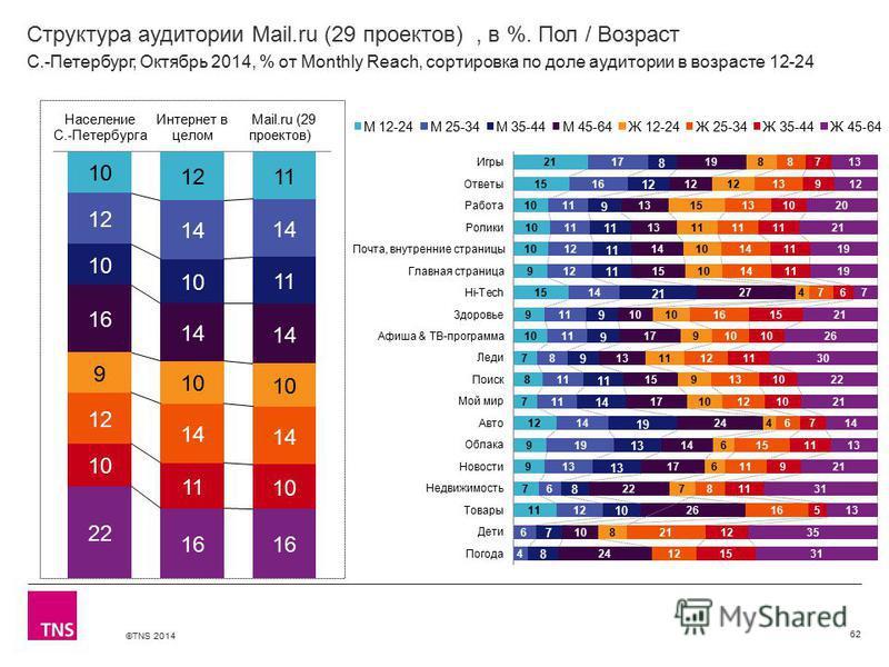 ©TNS 2014 Структура аудитории Mail.ru (29 проектов), в %. Пол / Возраст 62 С.-Петербург, Октябрь 2014, % от Monthly Reach, сортировка по доле аудитории в возрасте 12-24
